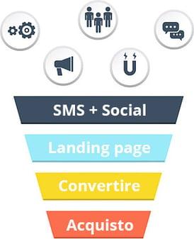 funnel-mobile-marketing