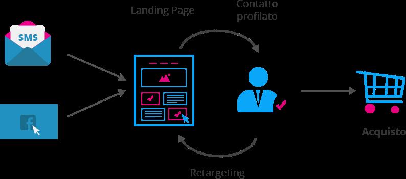 step-campagna-mobile-marketing